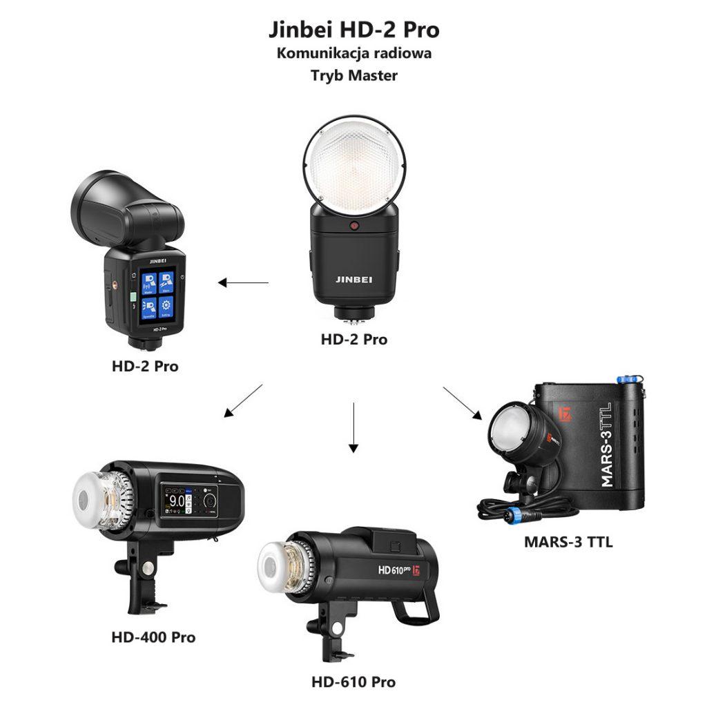 Reporterska-lampa-błyskowa-Jinbei-HD-2-Pro-tryb-master